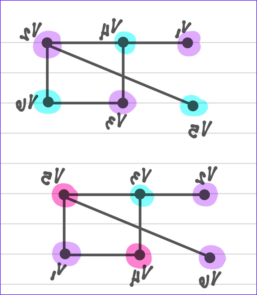 greedy algorithm fails to give chromatic number