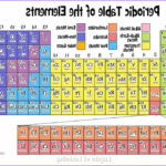 Periodic Table Coloring Activity Awesome Images The Periodic Table Earth Science