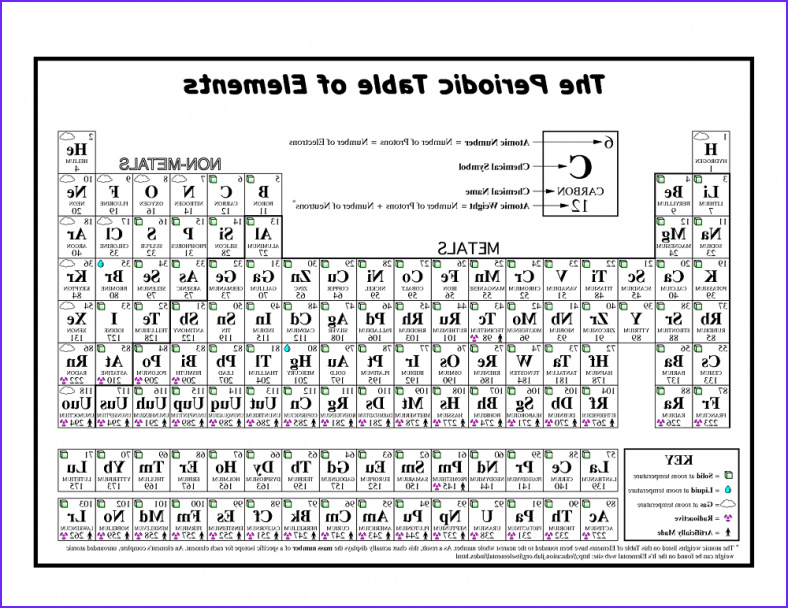 coloring the periodic table worksheet practice – Learning