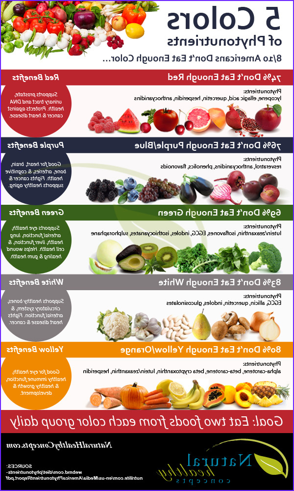 Benefits Of Coloring Awesome Image 5 Food Benefits Depending the Color Infographic